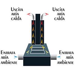 I termocamini Polyflam ad aria riscaldano ogni stanza anche di grandi dimensioni