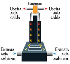 termocamini Polyflam ad aria possono ssere collegati a un impianto di riscaldamento canalizzato per distribuire il calore in tutta la casa