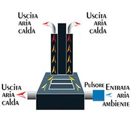 I termocamini Polyflam possono essere alimentati sia a legna che a pellet