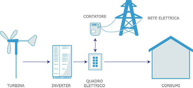 Energia eolica per porodurre eletricit dal vento energie alternative s a s - Diversi tipi di energia ...