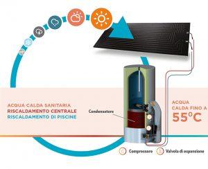 Un pannello solare termodinamico riscalda acqua sanitaria a 55° estate e inverno in qualsiasi condizione meteorologica