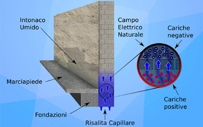 L' umidità di risalita capillare è una problematica che si manifesta nelle murature di edifici a contatto con il terreno, le cui mura non sono state isolate in maniera ottimale